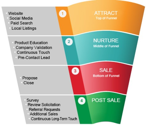 Lead nurturing and re marketing